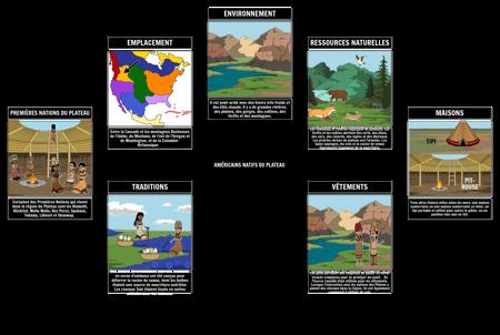 Environnement et Culture du Plateau