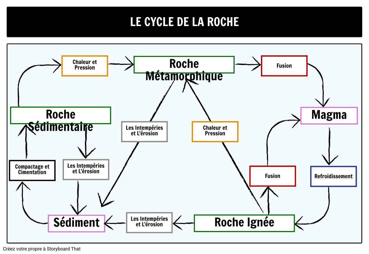 Le Cycle du Rock
