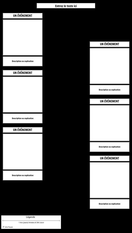 Modèle de Chronologie de L'événement et de la Description