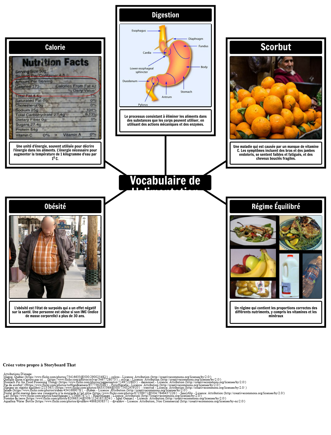 Vocabulaire Alimentaire et Nutritionnel