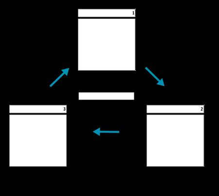 מחזור תאים 3 עם חצים
