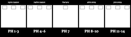 תבנית סולם pH