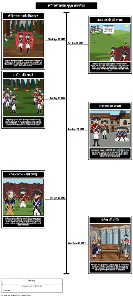 अमेरिकी क्रांति समयरेखा: लड़ाइयों
