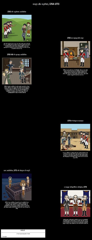 अधिनियमों और 13 कालोनियों की क्रिया: 1764-1773