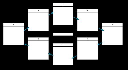 Ciklus predložak sa strelicama