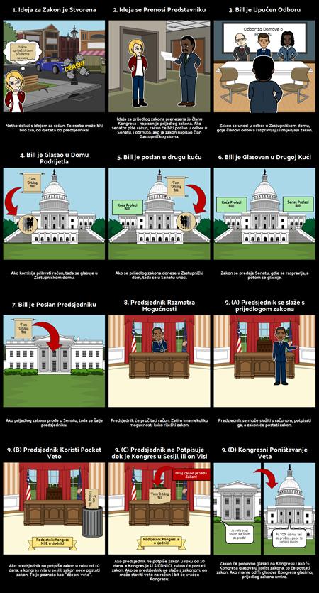 Kako Bill Postaje Zakon