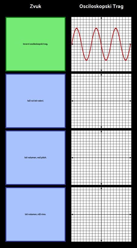 Predložak Zvučnih Valova