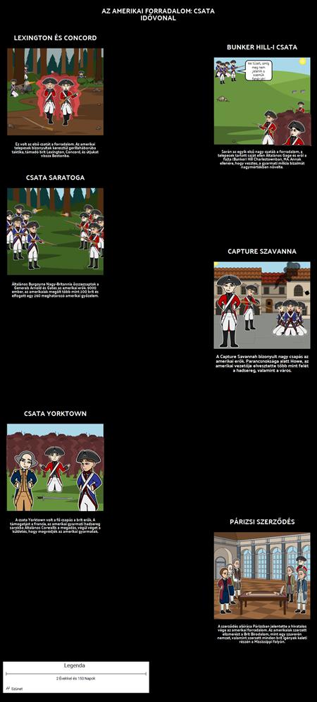 Az Amerikai Forradalom Idővonal: Battles