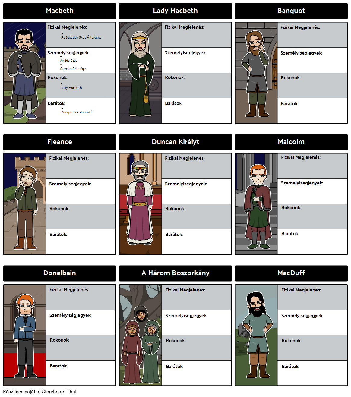 Macbeth Character Map