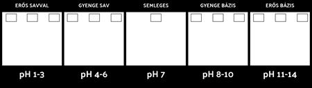 PH-skála Sablon