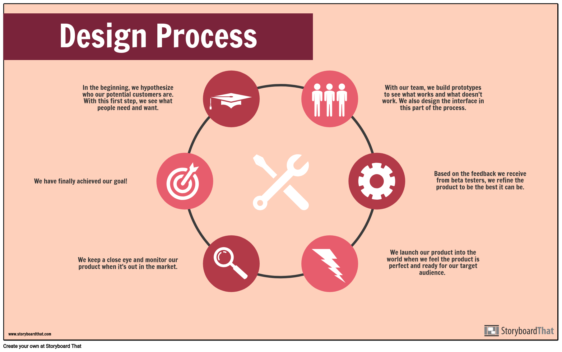 Design Process-Example