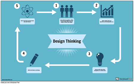 Infografiki Design Thinking