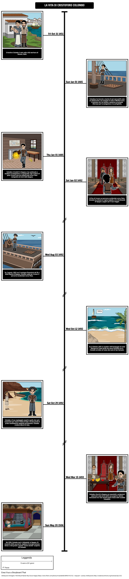 Age of Exploration - Cristoforo Colombo Timeline