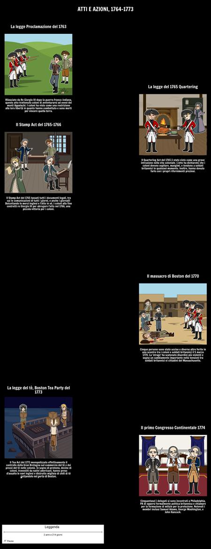 Atti e azioni delle 13 colonie: 1764-1773