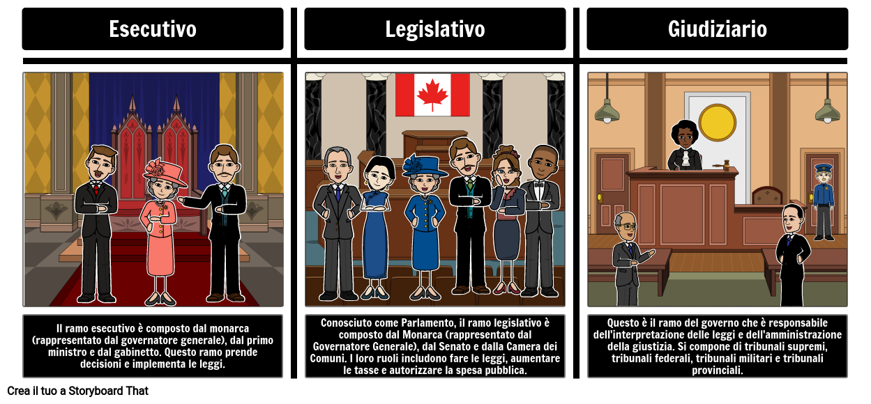 Governo Federale Canadese