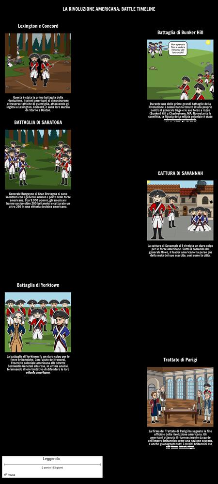 La Linea Temporale Rivoluzione Americana: Battles