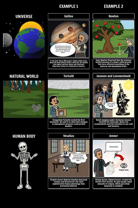 Change of Views - Scientific Revolution