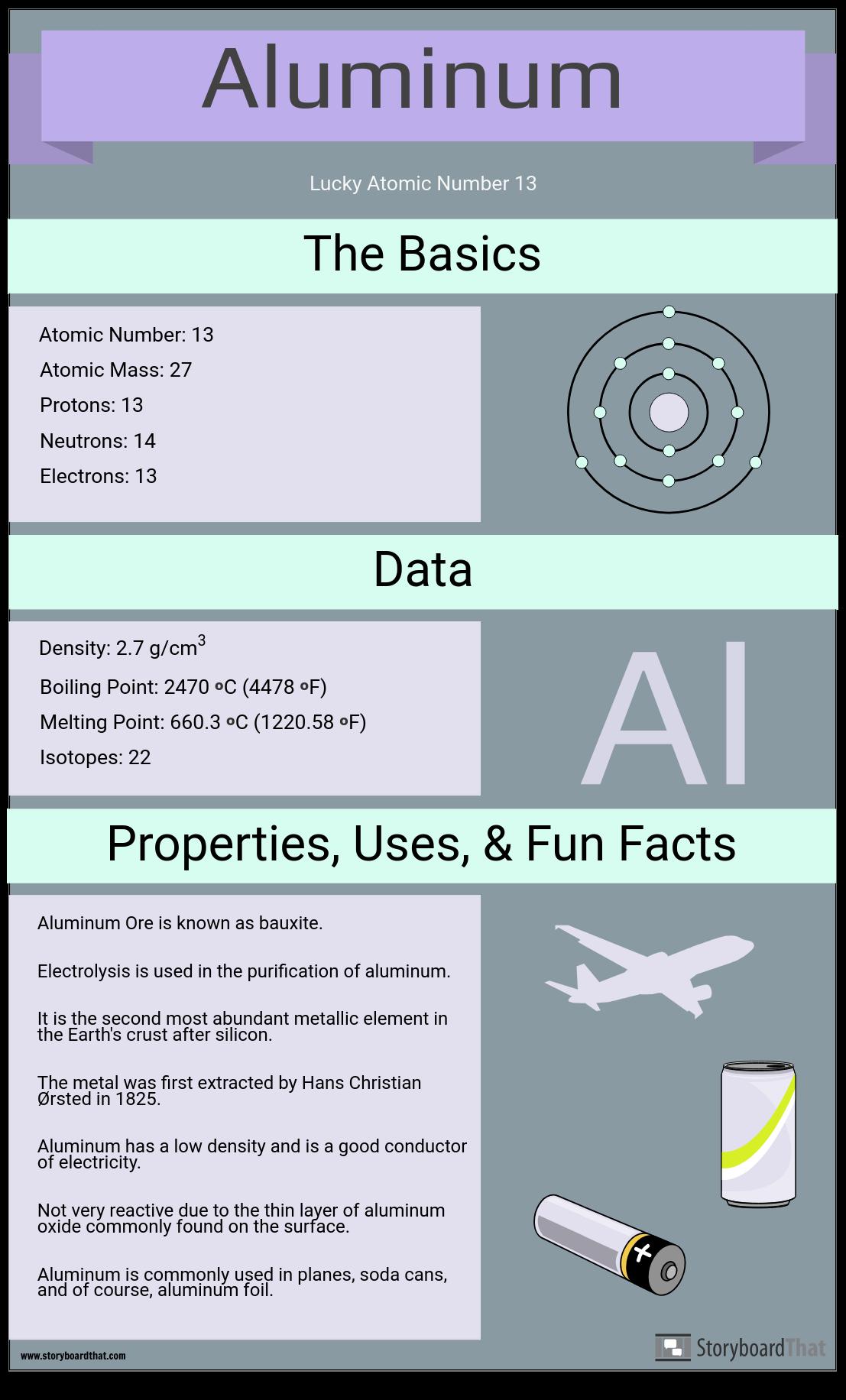 Element Facts
