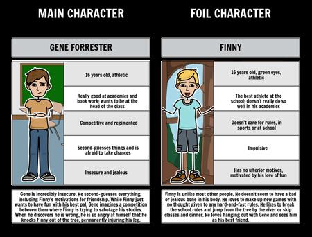 Foils in A Separate Peace: Gene vs. Finny