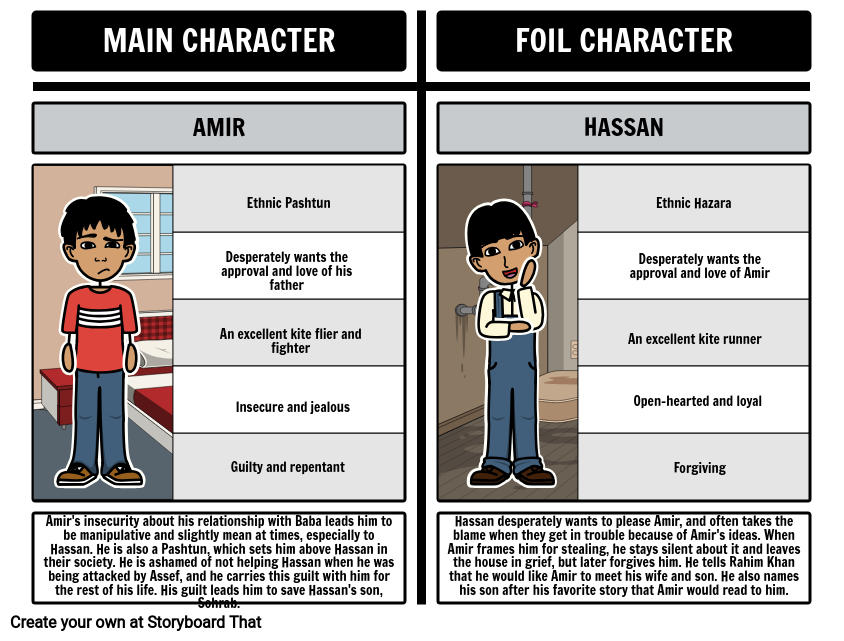 Foils in The Kite Runner: Amir vs. Hassan