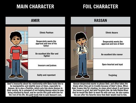 Foils in The Kite Runner: Amir vs. Hassan