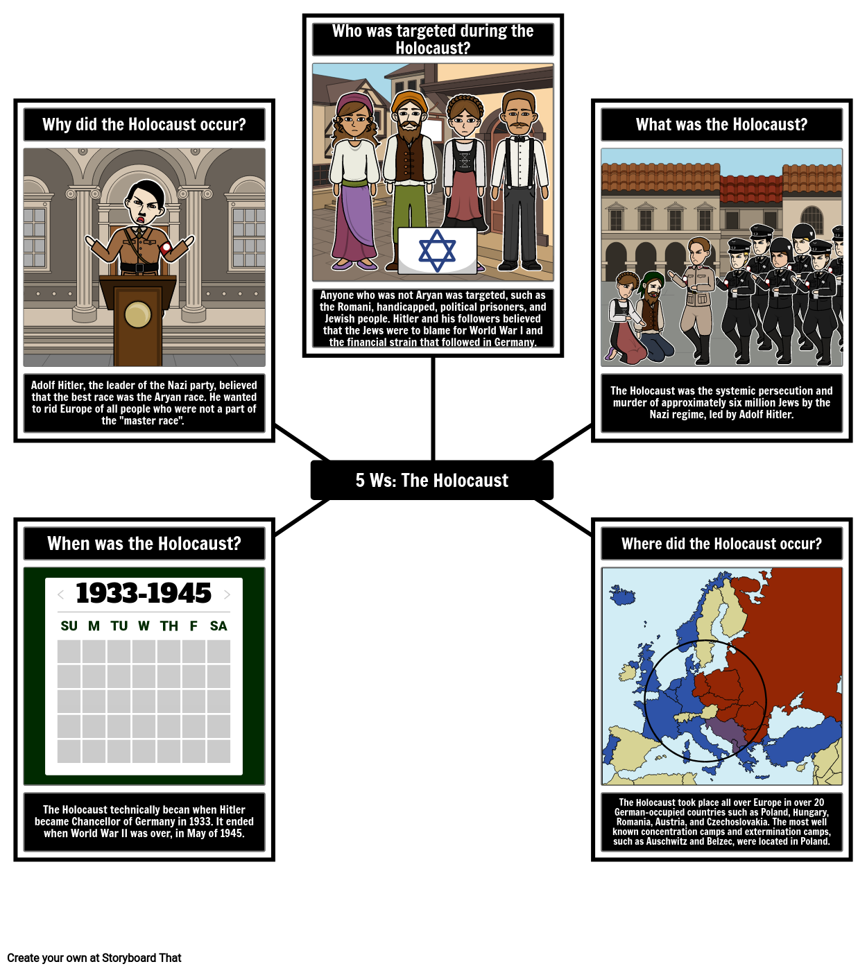 5 Ws of the Holocaust