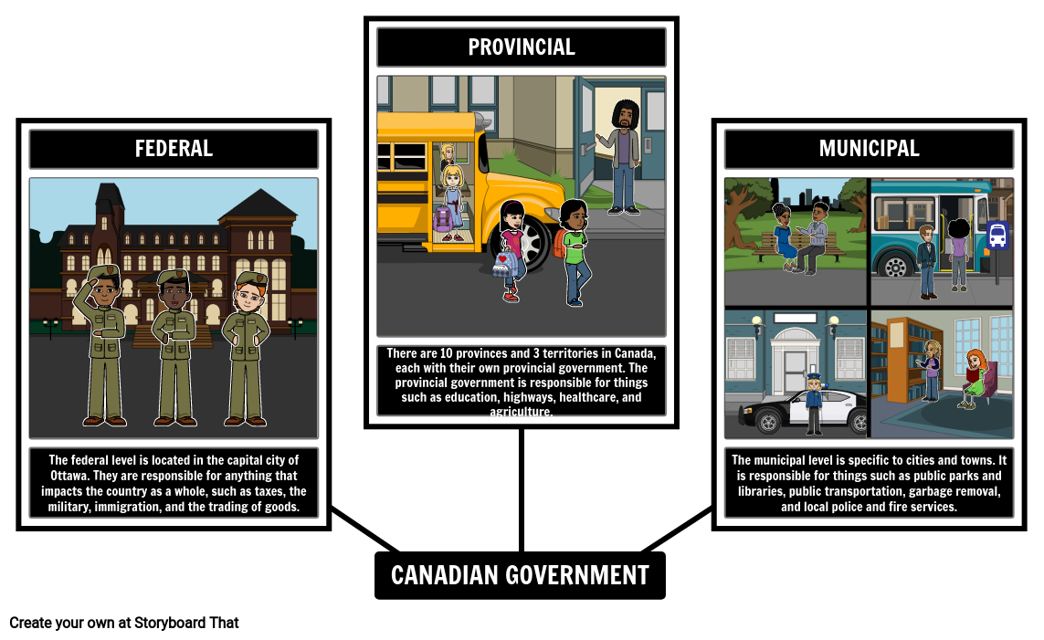 Levels of Canadian Government