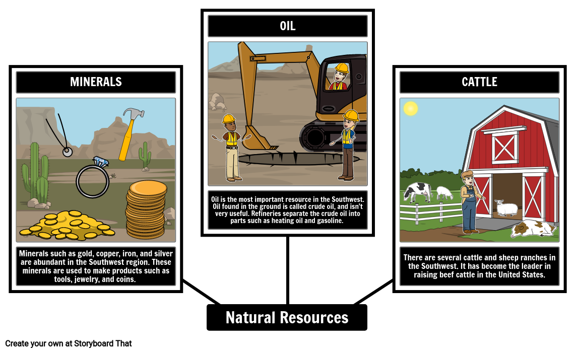 Southwest Natural Resources