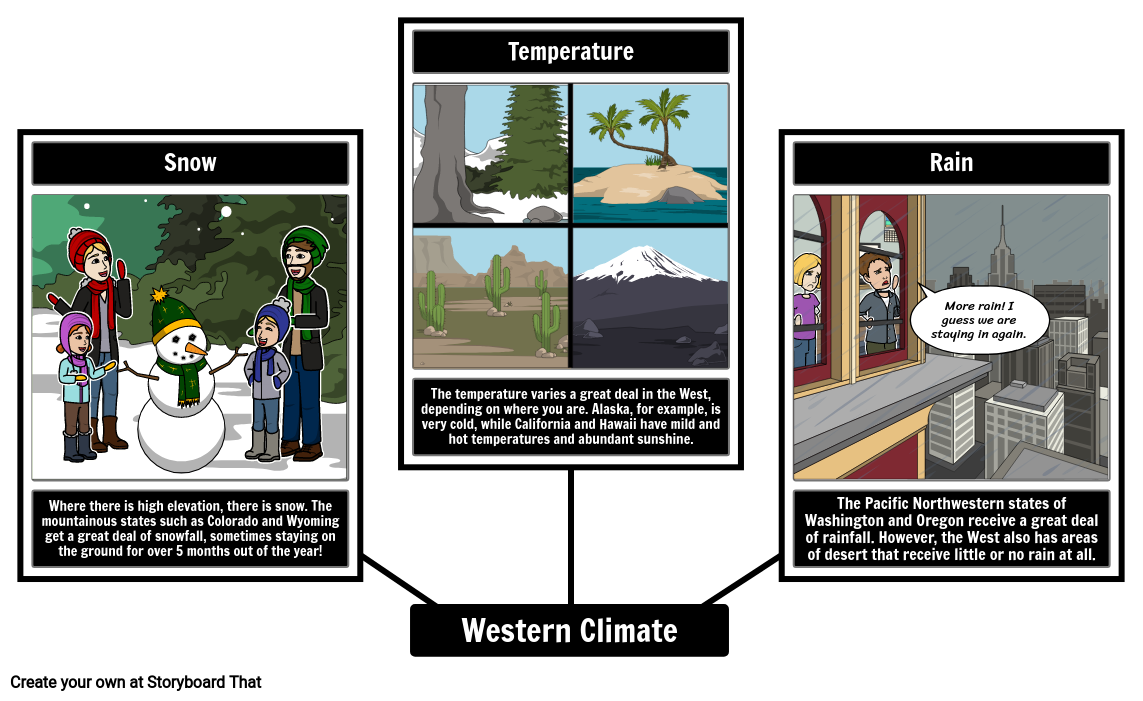West Climate