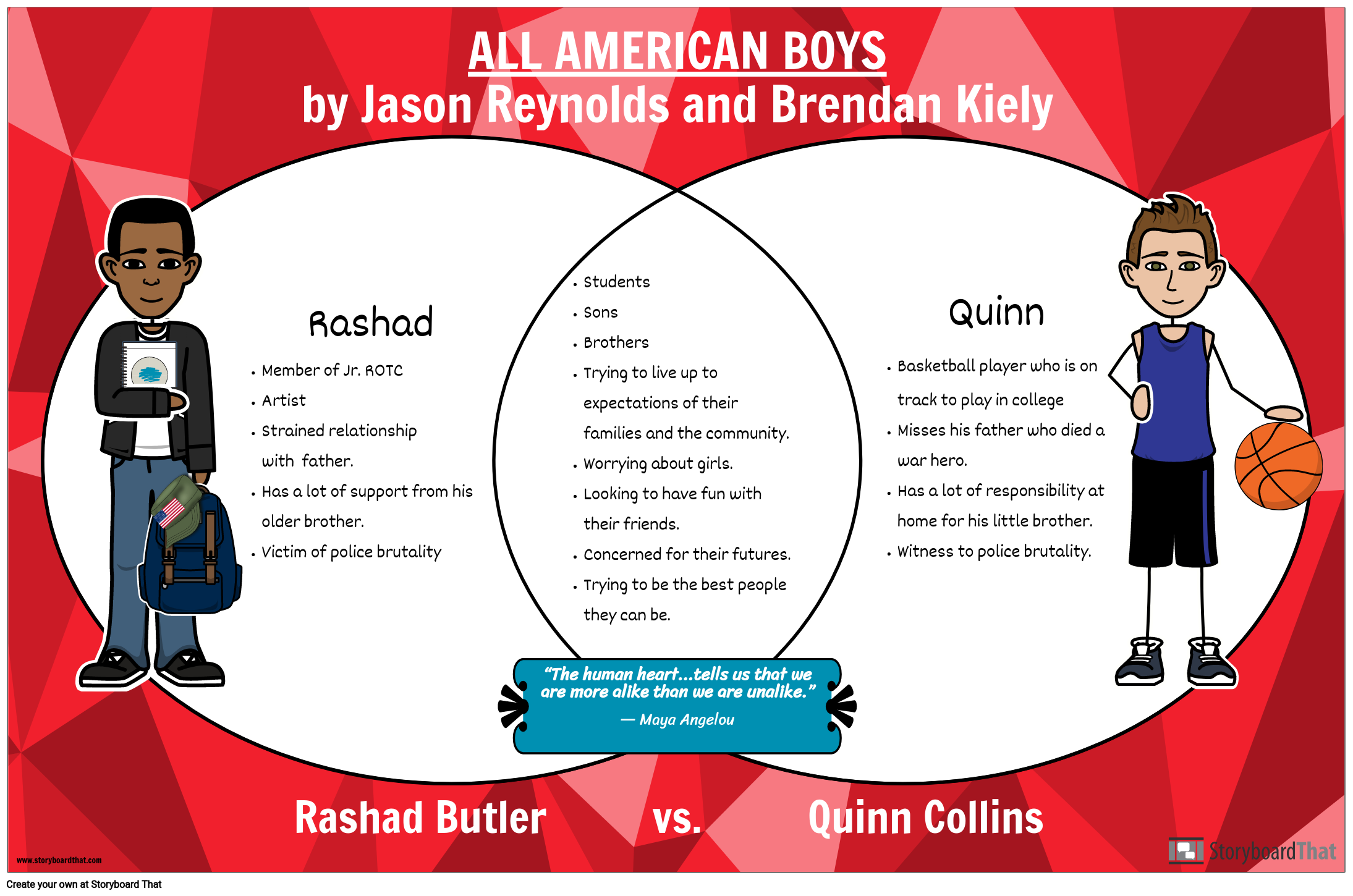 All American Boys Character Comparison