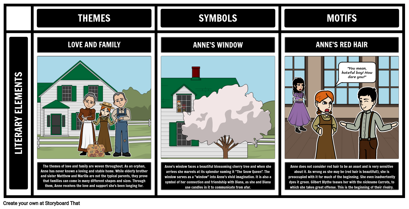 Anne of Green Gables Themes