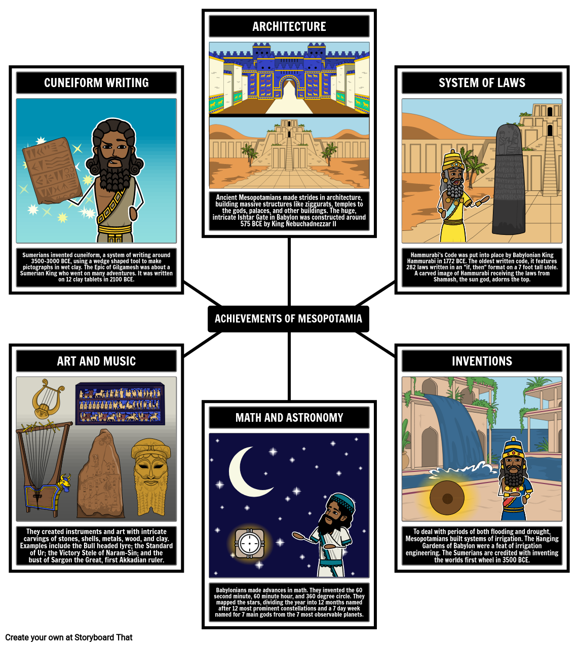 Mesopotamia Achievements