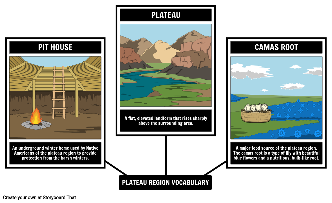 Plateau Indigenous Peoples Vocabulary