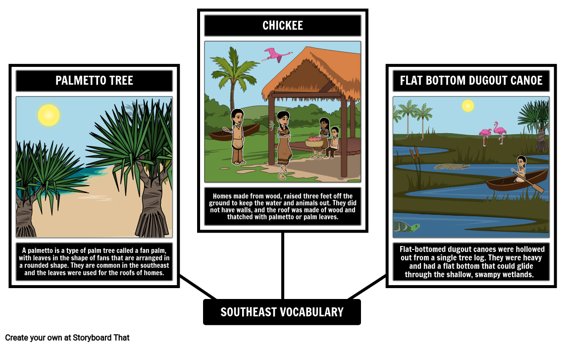 Southeast Native Americans Vocabulary