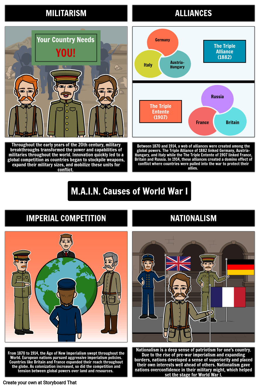 The M.A.I.N Causes of World War One