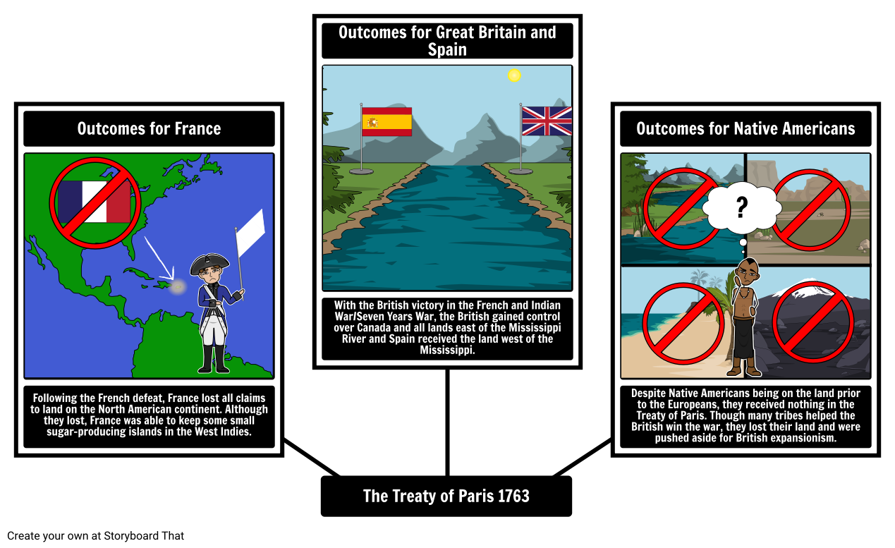 Outcomes of The Treaty of Paris