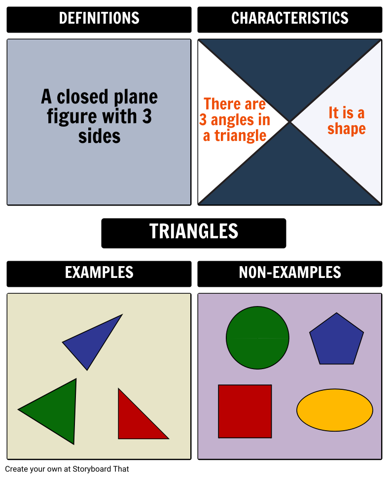 Frayer Model for Triangles