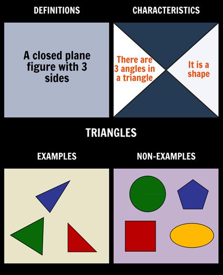 Frayer Model for Triangles