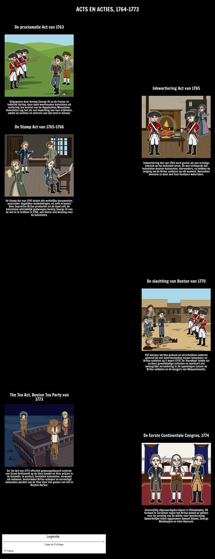 Handelingen en acties van de 13 Kolonies: 1764-1773