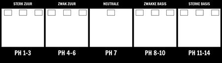 Template Scale pH