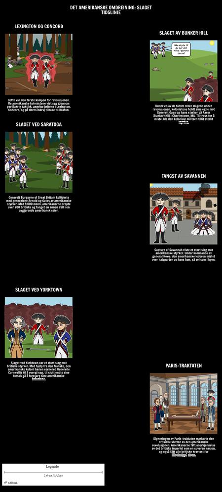 Den Amerikanske Revolusjonen Tidslinje: Battles