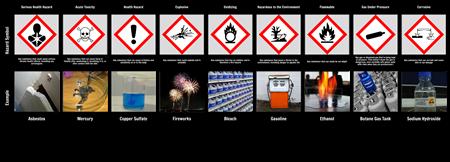 Hazard Symbols Chart