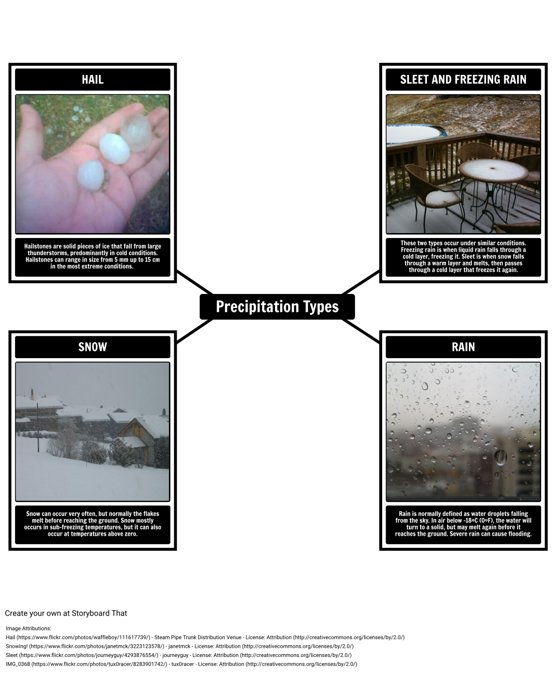Precipitation Types