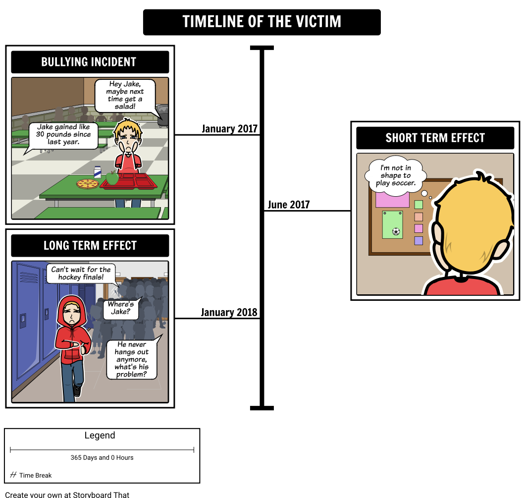 Timeline of the Victim