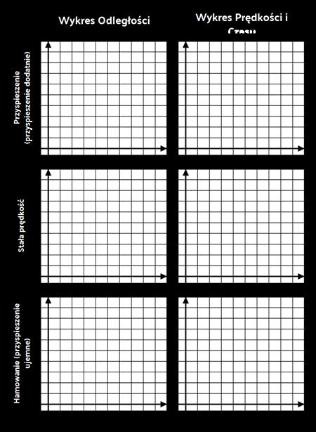 Porównanie Szablonów Wykresów