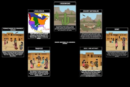 Rdzenni Amerykanie z Mapy Pająka Południowo-zachodniego
