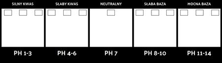 Szablon Skala pH