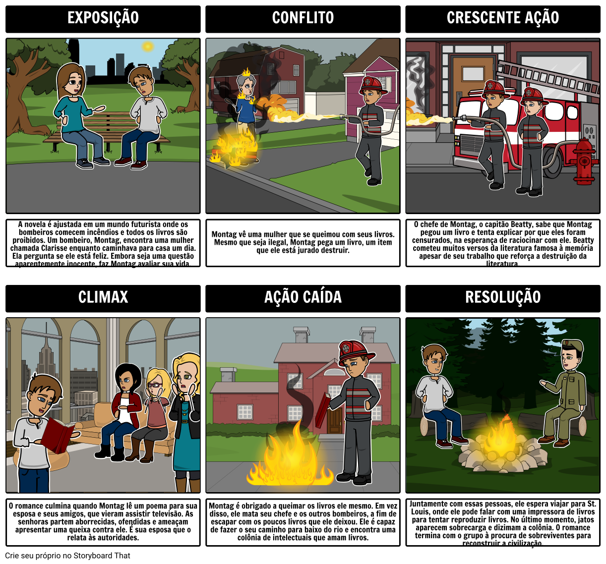Fahrenheit 451 - Diagrama do Terreno