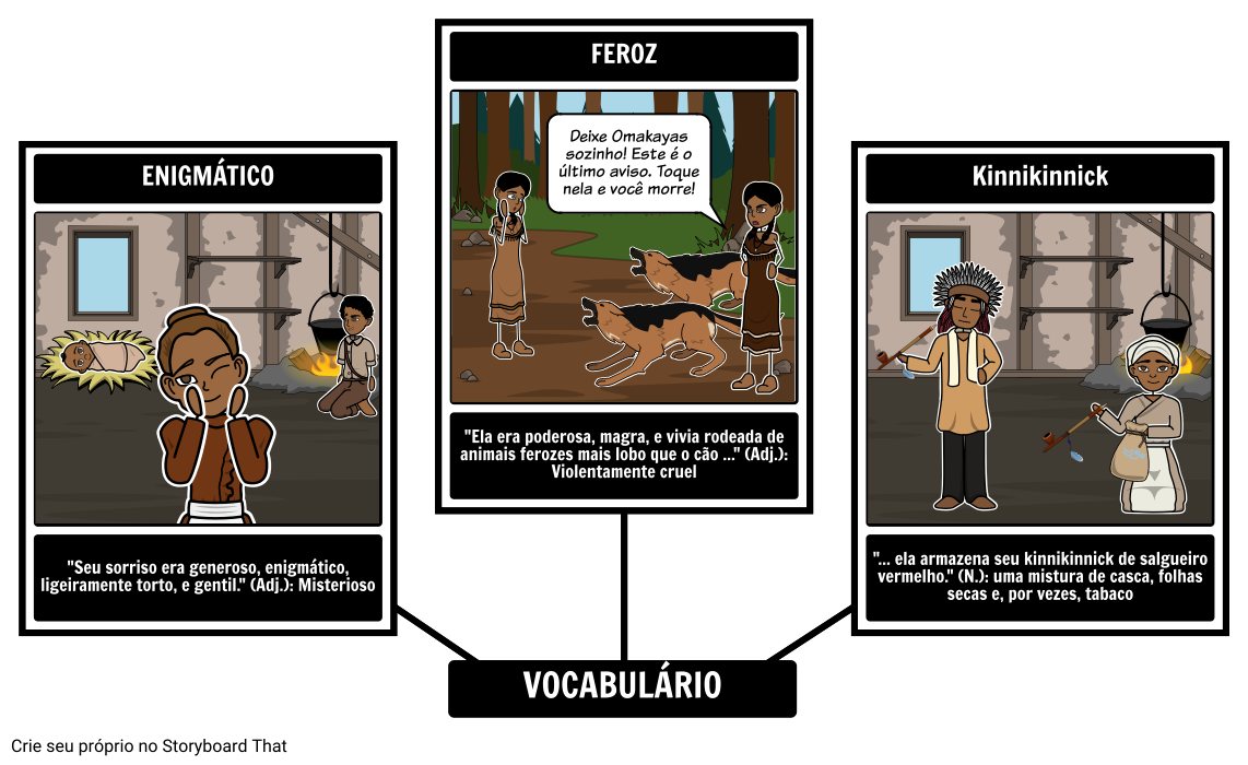 The Birchbark House - Vocabulário
