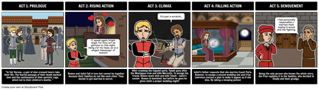Five Act Structure - Romeo and Juliet